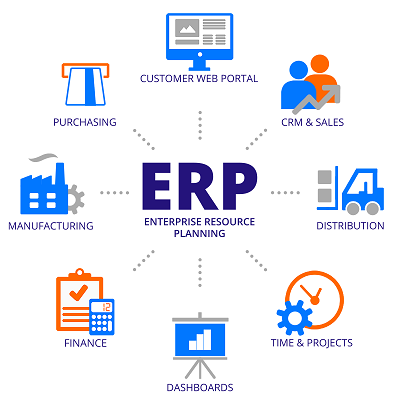 ERP software and its impact on the next-generation business