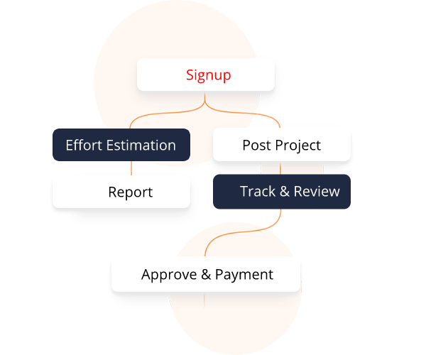 Enterpise signup process